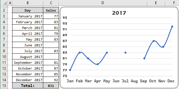 Chart with empty cells in Excel 2016