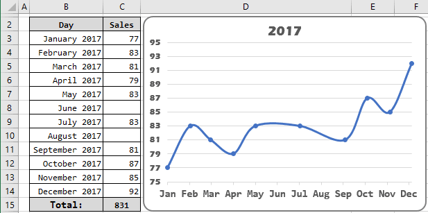 Show empty data in the chart in Excel 2016
