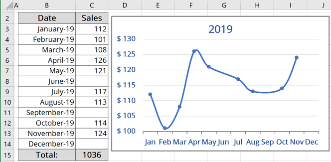 Show empty data in the chart in Excel 365