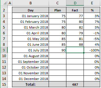 Example of spreadsheet with formula in Excel 365