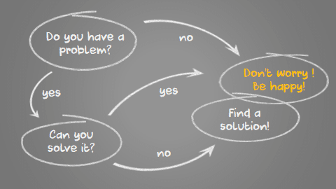 Flowchart with chalk drawing effect in PowerPoint 365