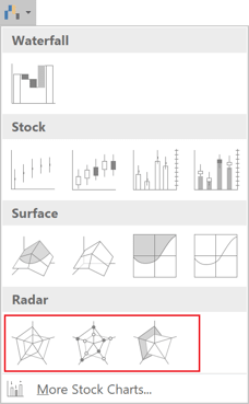Radar, Radar with Markers or Filled Radar charts in Excel 2016