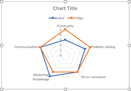 The simple spider chart in Excel 365