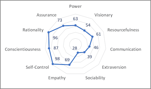 The radar chart in Excel 2016