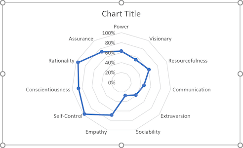 The simple radar chart in Excel 2016