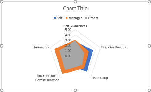 The simple irregular polygons chart in Excel 365