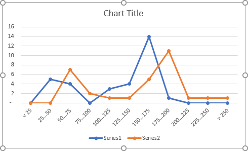 The new chart in Excel 365