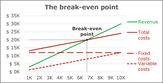 A break-even chart in Excel 2016