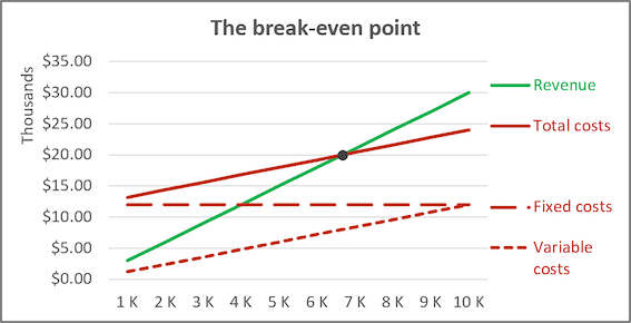The combined chart in Excel 2016