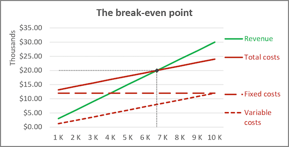 The BEP chart in Excel 2016