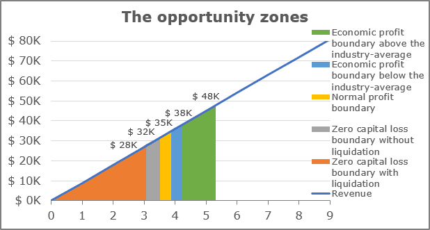 Opportunity zones for the investment project in Excel 365