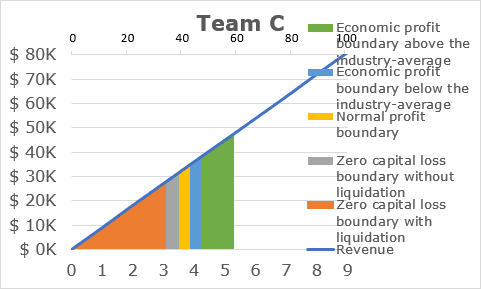 Chart with removed secondary vertical axis in Excel 365