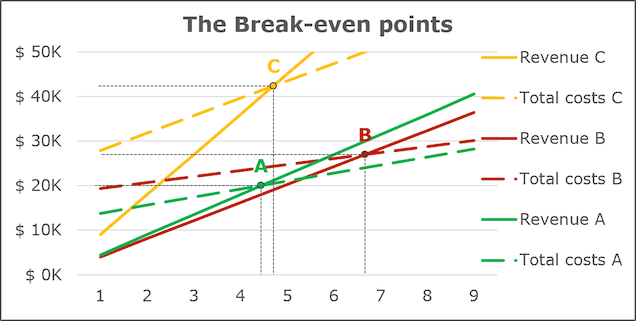 The break-even points chart for three teams in Excel 365
