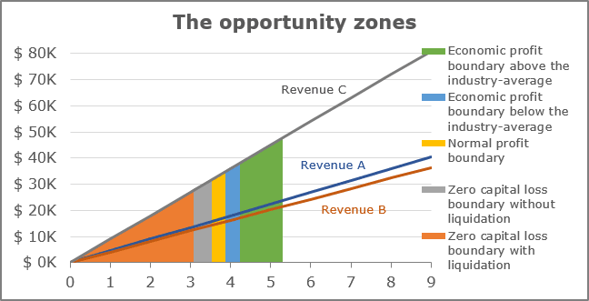 The opportunity zones in Excel 365