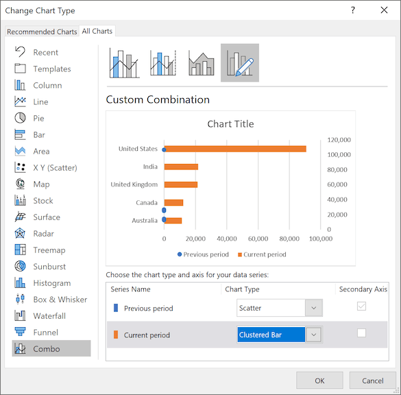 The Change Chart Type dialog box in Excel 365