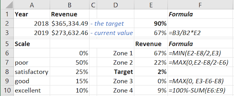 Data for the bullet graph in Excel 2016