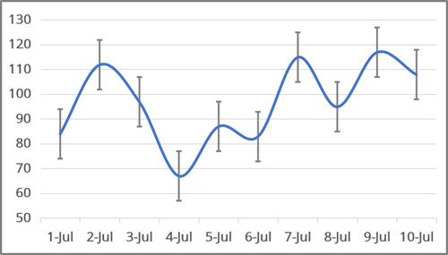 The Chart with Error bars in Excel 365