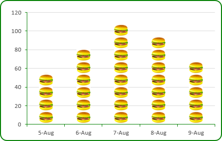 The picture Chart in Excel 2013