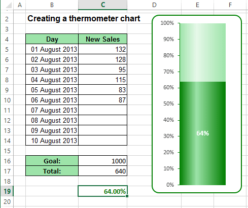 The thermometer Chart Excel 2013