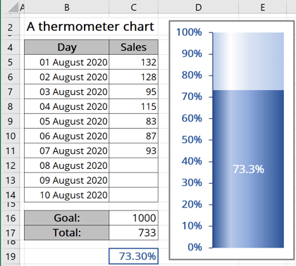 The thermometer Chart Excel 365