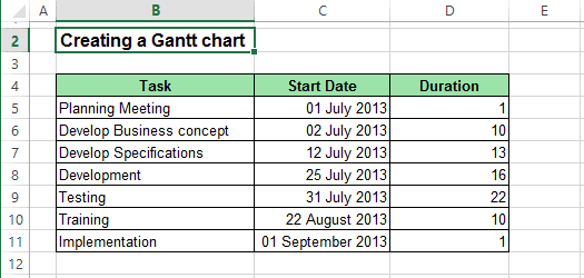 Data of Gantt Chart Excel 2013