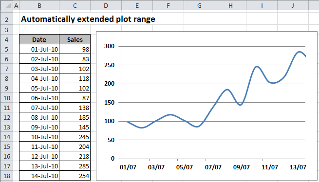 The Chart with automatically extended plot ranges in Excel 2010