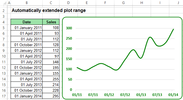 The Chart with automatically extended plot ranges in Excel 2013
