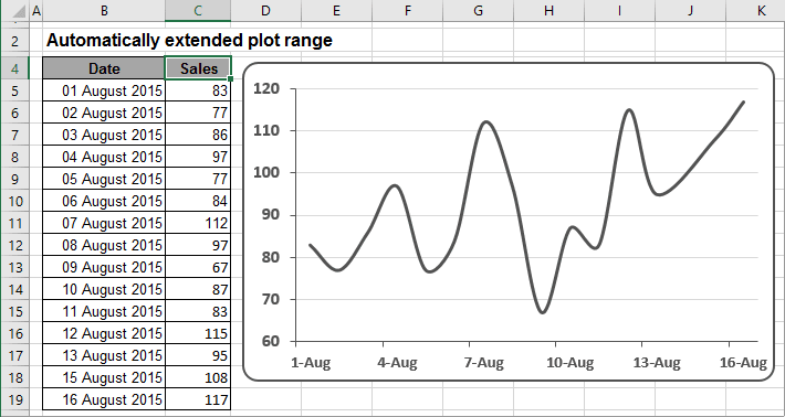 The Chart with automatically extended plot ranges in Excel 2016