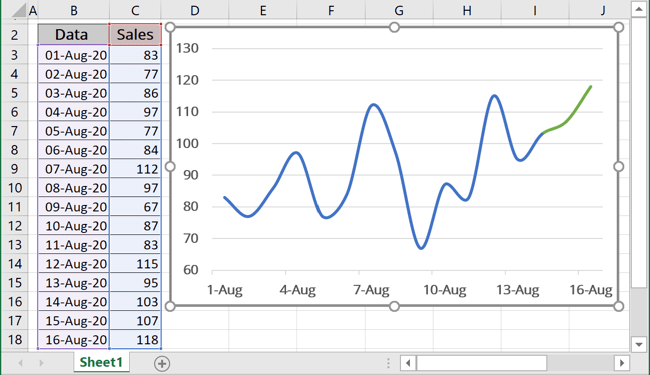 The Chart with automatically extended plot ranges in Excel 365
