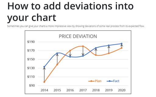 How to add deviations into your chart