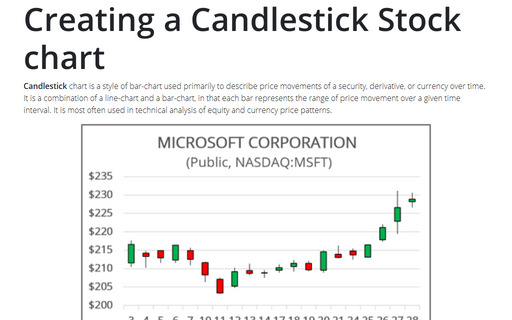 Creating a Candlestick Stock chart