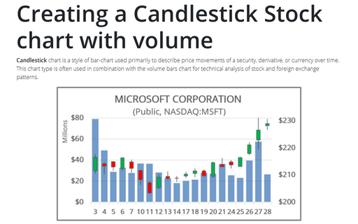 Creating a Candlestick Stock chart with volume