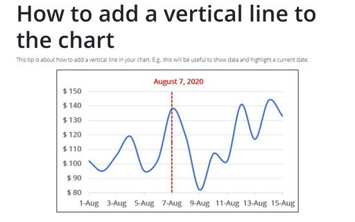 How to add a vertical line to the chart