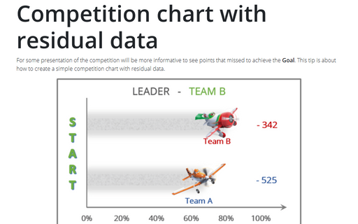 Creating a competition chart with residual data