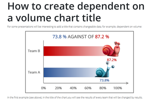 How to create dependent on a volume chart title