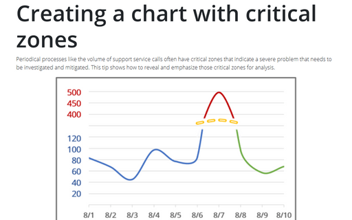 Creating a chart with critical zones