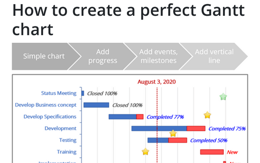How to create a perfect Gantt chart