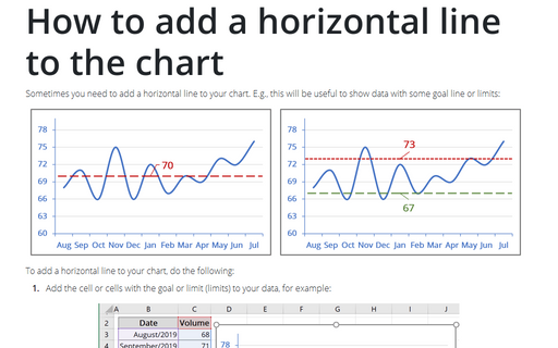 How to add a horizontal line to the chart