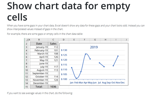 Show chart data for empty cells