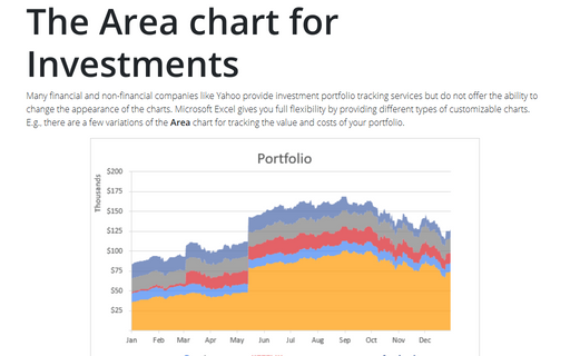 The Area chart for Investments