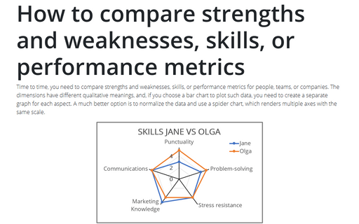 How to compare strengths and weaknesses, skills, or performance metrics