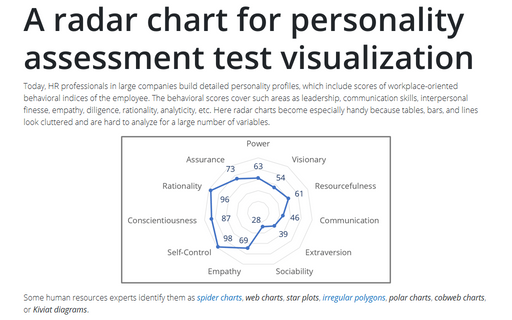 A radar chart for personality assessment test visualization