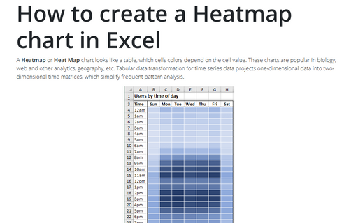 How to create a Heatmap chart in Excel