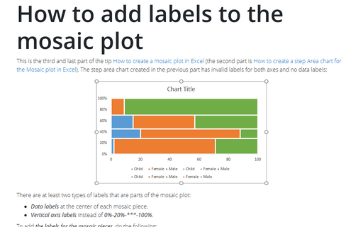 How to add labels to the mosaic plot