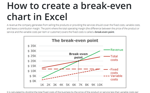 How to create a break-even chart in Excel