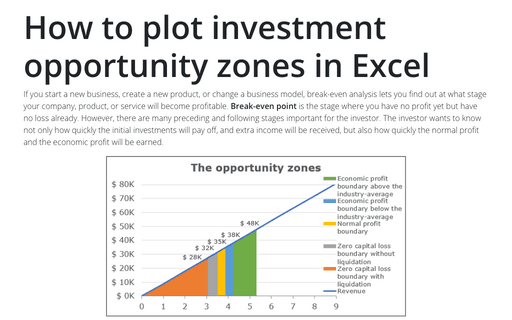 How to plot investment opportunity zones in Excel