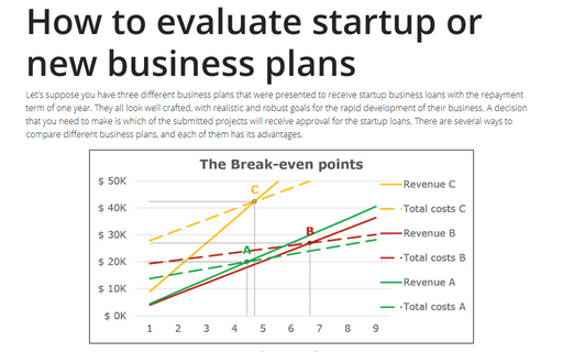 How to evaluate startup or new business plans